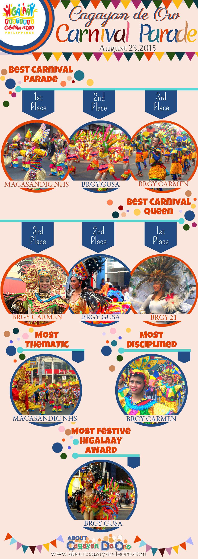 Cagayan de Oro Carnival Parade 2015 List of Winners