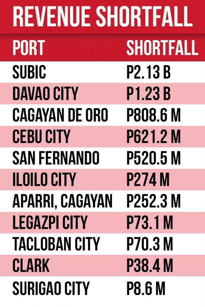 revenue shortfall table