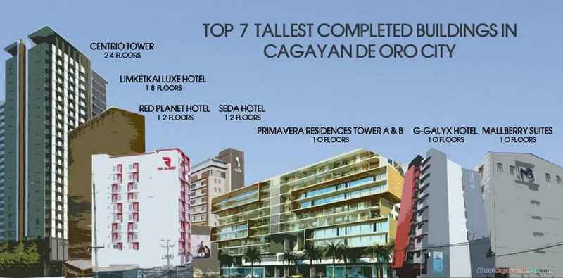 tallest completed buildings cdo