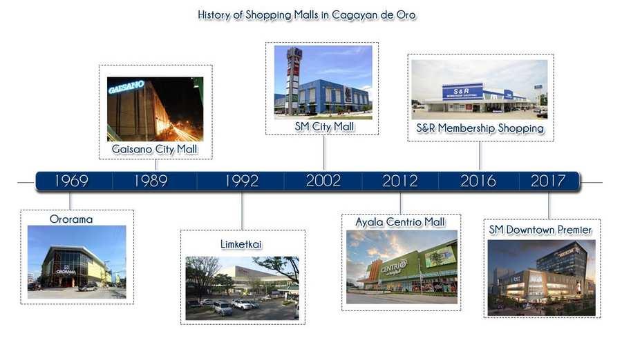 shopping malls history
